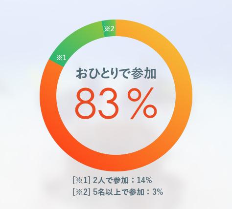 83%がひとりで参加